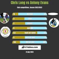 Chris Long vs Antony Evans h2h player stats