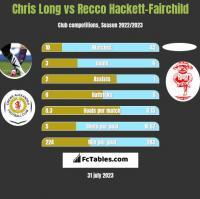 Chris Long vs Recco Hackett-Fairchild h2h player stats