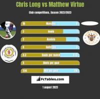 Chris Long vs Matthew Virtue h2h player stats