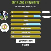 Chris Long vs Nya Kirby h2h player stats