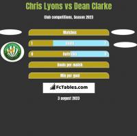Chris Lyons vs Dean Clarke h2h player stats