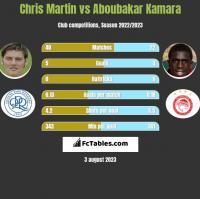 Chris Martin vs Aboubakar Kamara h2h player stats