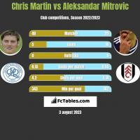 Chris Martin vs Aleksandar Mitrovic h2h player stats