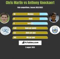Chris Martin vs Anthony Knockaert h2h player stats