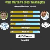 Chris Martin vs Conor Washington h2h player stats