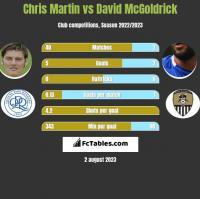 Chris Martin vs David McGoldrick h2h player stats