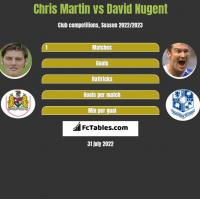 Chris Martin vs David Nugent h2h player stats