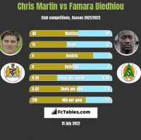 Chris Martin vs Famara Diedhiou h2h player stats