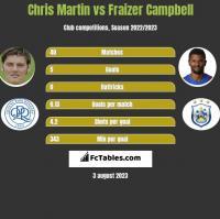 Chris Martin vs Fraizer Campbell h2h player stats