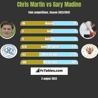 Chris Martin vs Gary Madine h2h player stats