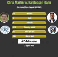 Chris Martin vs Hal Robson-Kanu h2h player stats