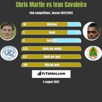 Chris Martin vs Ivan Cavaleiro h2h player stats