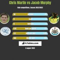 Chris Martin vs Jacob Murphy h2h player stats