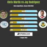 Chris Martin vs Jay Rodriguez h2h player stats
