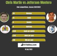 Chris Martin vs Jefferson Montero h2h player stats