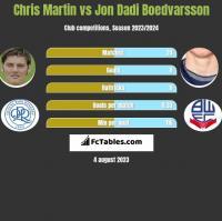 Chris Martin vs Jon Dadi Boedvarsson h2h player stats