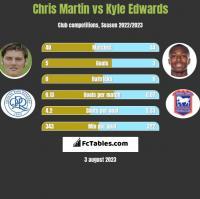 Chris Martin vs Kyle Edwards h2h player stats