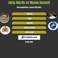 Chris Martin vs Mason Bennett h2h player stats
