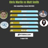 Chris Martin vs Matt Smith h2h player stats