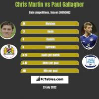Chris Martin vs Paul Gallagher h2h player stats