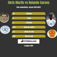 Chris Martin vs Rolando Aarons h2h player stats