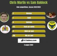 Chris Martin vs Sam Baldock h2h player stats