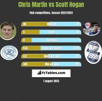Chris Martin vs Scott Hogan h2h player stats