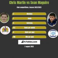 Chris Martin vs Sean Maguire h2h player stats