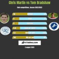 Chris Martin vs Tom Bradshaw h2h player stats