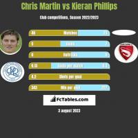 Chris Martin vs Kieran Phillips h2h player stats