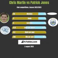 Chris Martin vs Patrick Jones h2h player stats
