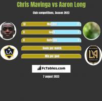 Chris Mavinga vs Aaron Long h2h player stats