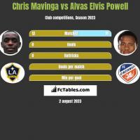 Chris Mavinga vs Alvas Elvis Powell h2h player stats