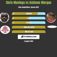 Chris Mavinga vs Ashtone Morgan h2h player stats