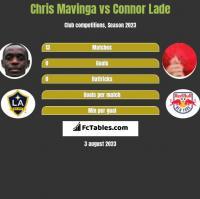 Chris Mavinga vs Connor Lade h2h player stats