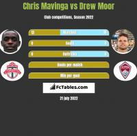 Chris Mavinga vs Drew Moor h2h player stats