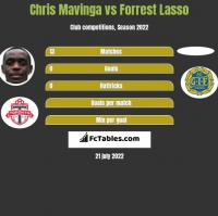 Chris Mavinga vs Forrest Lasso h2h player stats