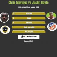Chris Mavinga vs Justin Hoyte h2h player stats