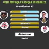 Chris Mavinga vs Keegan Rosenberry h2h player stats