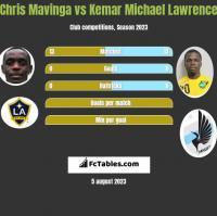 Chris Mavinga vs Kemar Michael Lawrence h2h player stats