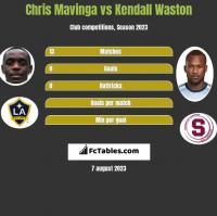 Chris Mavinga vs Kendall Waston h2h player stats