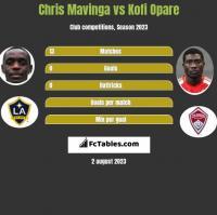 Chris Mavinga vs Kofi Opare h2h player stats