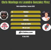 Chris Mavinga vs Leandro Gonzalez Pirez h2h player stats