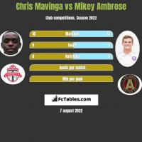 Chris Mavinga vs Mikey Ambrose h2h player stats