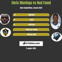 Chris Mavinga vs Rod Fanni h2h player stats