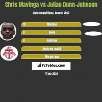 Chris Mavinga vs Julian Dunn-Johnson h2h player stats