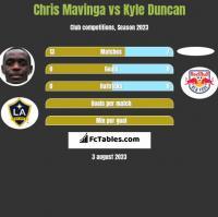 Chris Mavinga vs Kyle Duncan h2h player stats