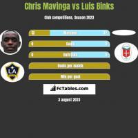 Chris Mavinga vs Luis Binks h2h player stats