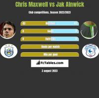 Chris Maxwell vs Jak Alnwick h2h player stats