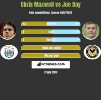Chris Maxwell vs Joe Day h2h player stats